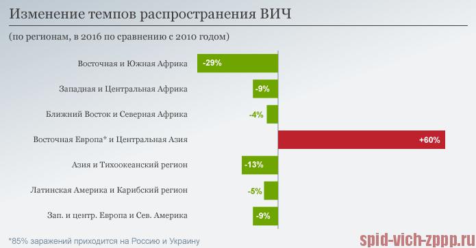 40% граждан России опасаются заразиться ВИЧ— Опрос